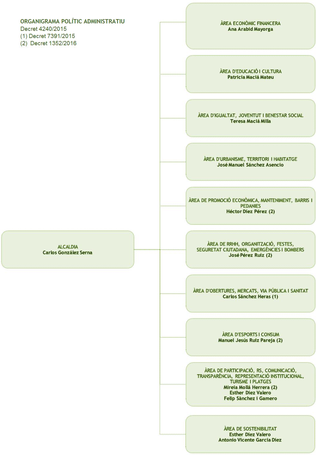 organigrama-val