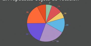 Propuestas Objeto de Votación – Pressupost Participatiu 2017
